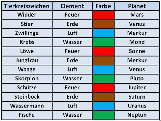 Die Elemente Im Horoskop